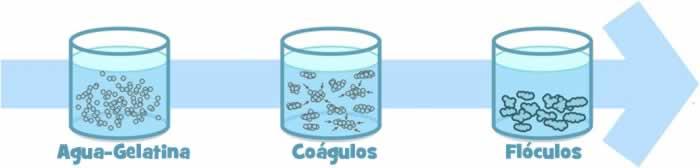 Coagulacion floculacion
